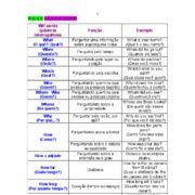 Arquivo wh_words_ingles.pdf enviado por Wilson Gadelha  no curso de Letras na ESBAM. Sobre: wh-interrogativos
