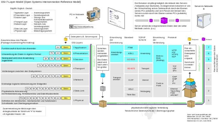 Die 8. Schicht -- OSI-Modell – Wikipedia