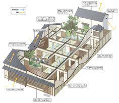 Architecture, Machiya, House, Japanese, Airflow, Air flow.