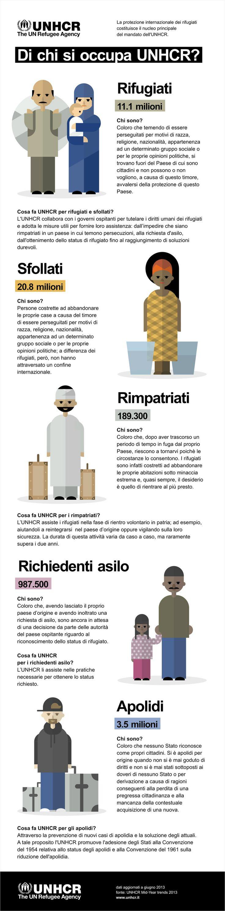 Di chi si occupa l'UNHCR