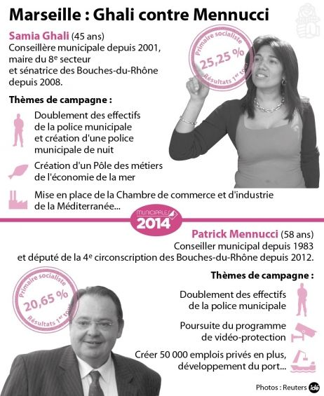 Municipales 2014  - Les deux finalistes de la primaire socialiste de Marseille ont développé leur programme ce mercredi sur France Bleu Provence.