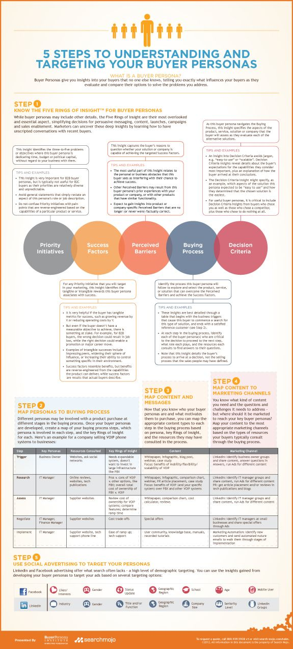 Buyer Personas Infographic | Search Mojo Helps you understand your different buyer personas and what's important to them. Helps you decide what content to produce and which channels to share it upon for maximum benefit.