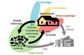 SAMSKABER AF BÆREDYGTIGE BOMILJØER: Boligforeninger ikke blot lejer boliger ud, men samskaber også bæredygtige bomiljøer med andre aktører. Det drejer sig både om miljømæssig, økonomisk og social bæredygtighed. Når man bor almennyttigt bliver man medlem af et fællesskab med adgang til forskellige bæredygtighedsgoder, f.eks. lokal fødevare- og energiproduktion, dele-hvidevarer, -faciliteter og -udstyr samt hjælp til f.eks. jobskabelse. (#mintrend) (#blødtrend)