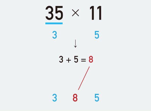 おそらく、こういった計算方法をなんとなくは知りつつも、しっかり使いこなせるほどマスターしている人は少ないのではないでしょうか?今日こそ、そのきっかけの日になるかもしれません。ここで紹介するのは、米メディア「Higher Perspective」で紹介されて話題になった「かけ算の方法」です。2桁のかけ算が計算しやすくなる方法。92×96=8,832の場合だと、Step1: 左側の数字を100か...