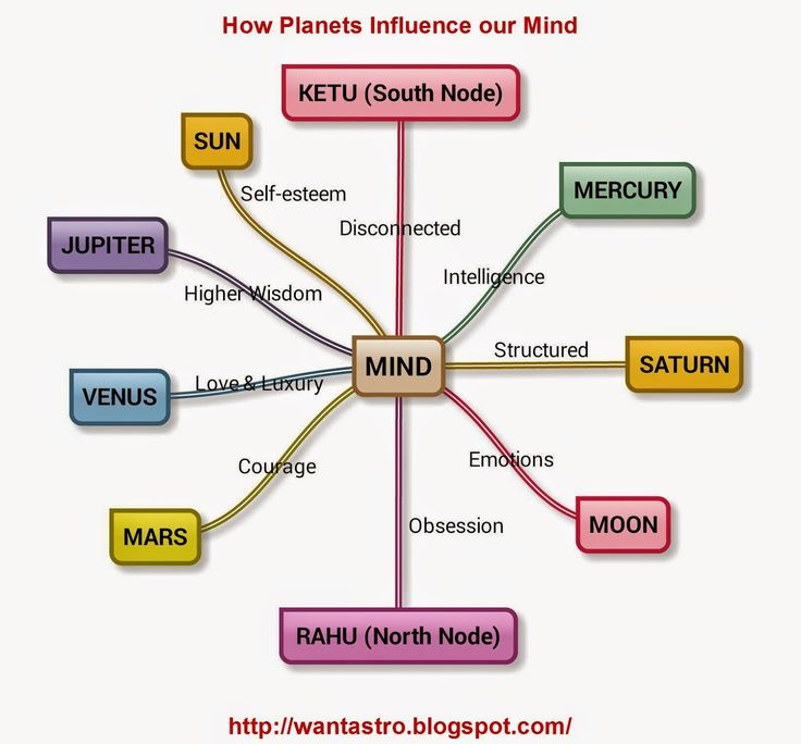 Vedic Astrology Resource: Article List