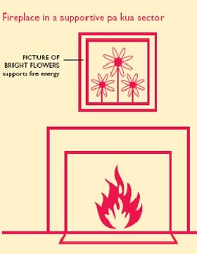76 best images about feng shui on pinterest feng shui for Feng shui fireplace in bedroom