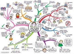 maak een mindmap