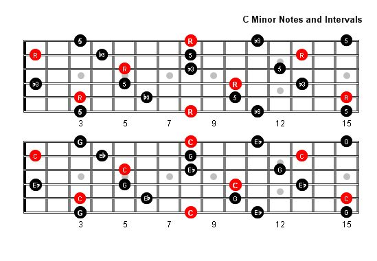 42 best Guitar Scales, Charts, Modes, Etc. images on Pinterest ...