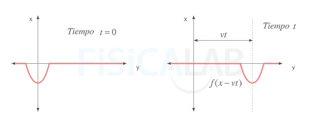 Página web del portal Físicalab sobre una introducción a las ondas mecánicas. Incluye aplicacioens interactivas.