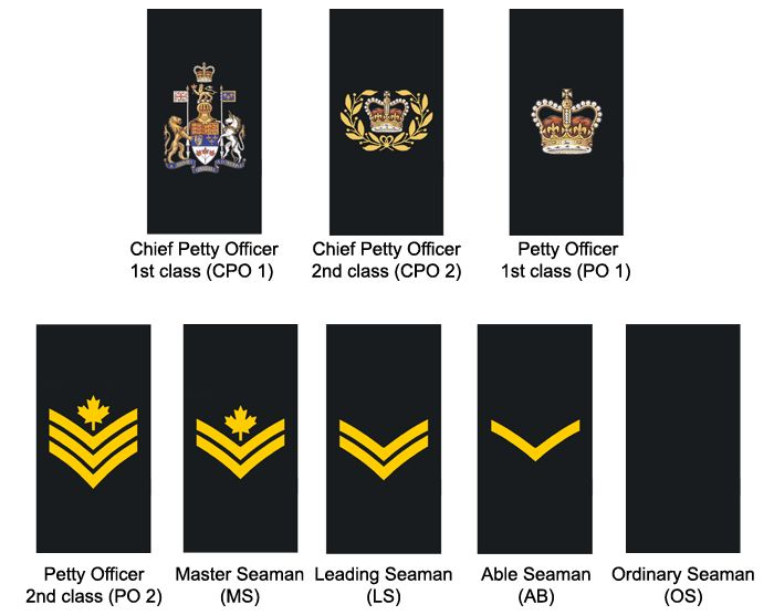 Non-Commissioned Members Royal Canadian Navy