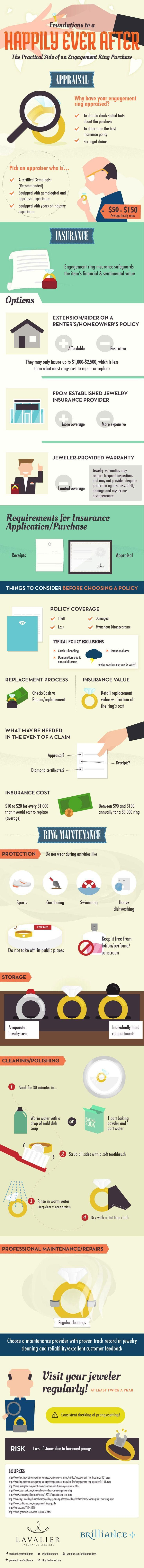 What Practical Information Do I Need to Know? First, have your ring appraised and insured. This is a huge investment that you'll want to protect. Second, take protective cleaning measures to preserve your ring and keep it brilliant and shining. Check out the information below from Brilliance.