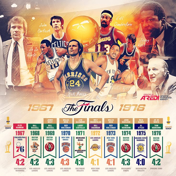 NBA Finals, 1967-1976, History,  Philadelphia 76ers, New York Knicks, Milwaukee Bucks, Los Angeles Lakers, Golden State Warriors, Boston Celtics, Bill Russell, Wilt Chamberlain, Jerry West, Willis Reed, Willis Reed, John Havlicek, Rick Barry, Jo Jo White, MVP NBA FINALS, sports social media design