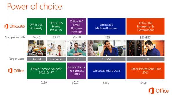 Holocrn: Se revelan los precios de Microsoft Office 2013