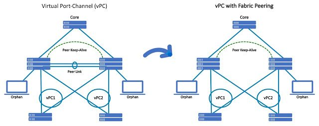 Change is the only constant – vPC with Fabric Peering for VXLAN EVPN