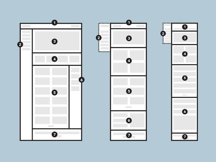 Annotating Wireframes #responsive #lowfi #contentblocks