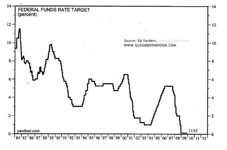 Tipo de interés de la FED: 1984-2010 / Federal Funds Rate: 1984-2010