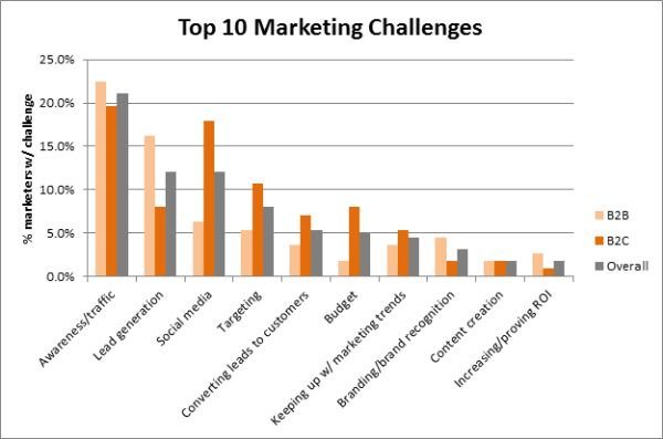 5 Major Challenges Marketers Face (And How to Solve Them)