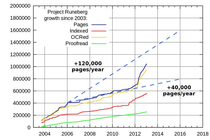 Project Runeberg growth 2003-2013 with dashed lines for two predictions