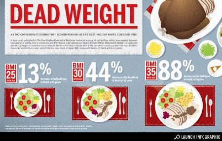BMI, #Health, #Food #advice #healthyliving