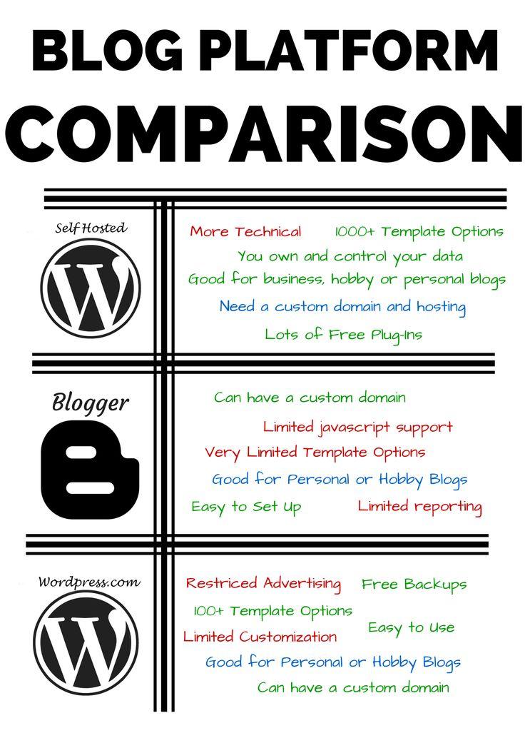 Blog Platform Comparison Chart! See the difference between self hosted Wordpress, Blogger and Wordpress.com blogging platforms