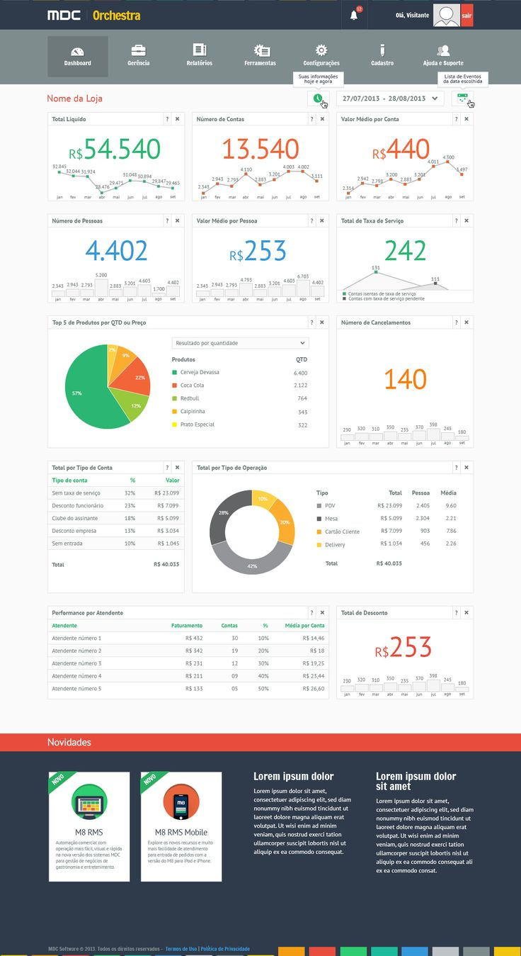Dashboard, Control panel, Design, Inspiration, reative, UI #ui #design #dashboard