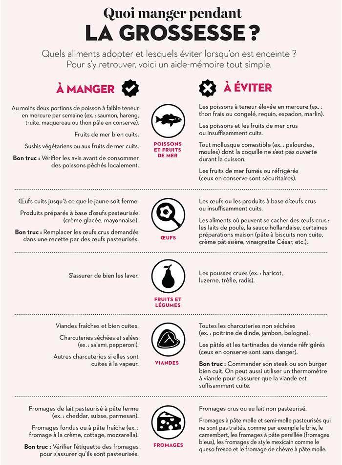 Quels aliments adopter et lesquels éviter pendant la grossesse ? Pour s'y retrouver, voici un aide-mémoire tout simple.