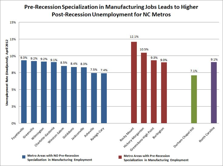 Manufacturing, unemployment, and the Sputtering Recovery in North Carolina's Metros « The Progressive Pulse