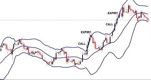 Read now to learn Binary Options trading with Bollinger Bands by Secured Options click to know more...
