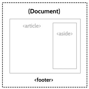 The Importance Of HTML5 Sectioning Elements - by Heydon Pickering #UX #HTML5 #prototyping #coding #RWD #SmashingMagazine