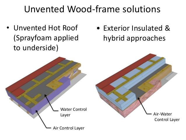 Hot Roof Yahoo Image Search Results Roof Insulated Wood Frame