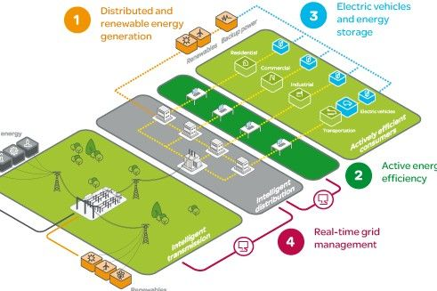 How SchneiderElectric is tackling the smart-grid