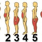 Dove ingrassi di più? Di quale obesità soffri? Ecco 6 tipi di sovrappeso e le soluzioni per liberartene