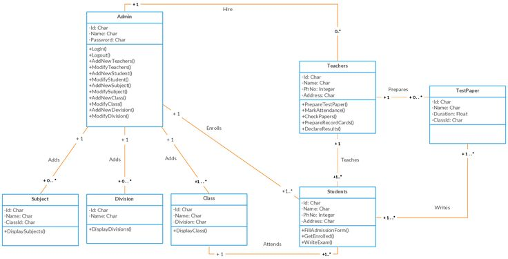 UML Class diagram Example - School Management System Class Diagram Template
