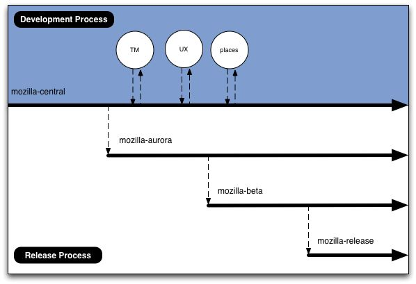 Mozilla Firefox Development Specifics