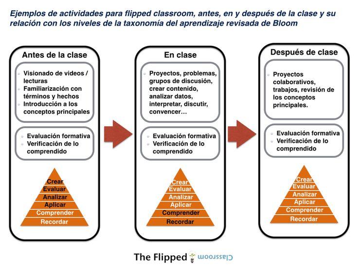 Ejemplos de actividades para flipped classrom