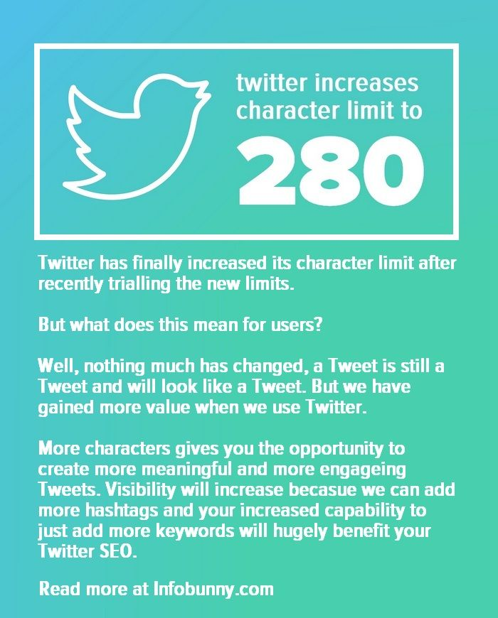 Twitter has finally announced that it is increasing its character limit from 1040 to 280. Back in September, we reported that Twitter was trialing longer Tweets of 280 characters.