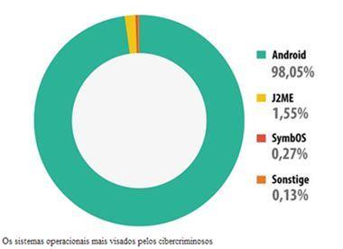 A VOZ DE CATINGAL E REGIÃO: 10 milhões de aplicativos maliciosos tentam roubar...