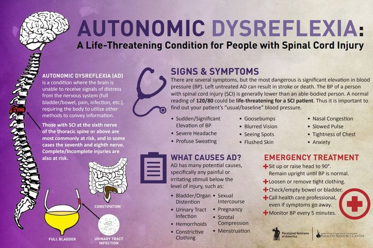 All about autonomic dysreflexia >>> See it. Believe it. Do it. Watch thousands of spinal cord injury videos at SPINALpedia.com
