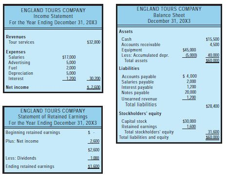 30 best Accounting images on Pinterest Accounting, Balance sheet - accounting balance sheet