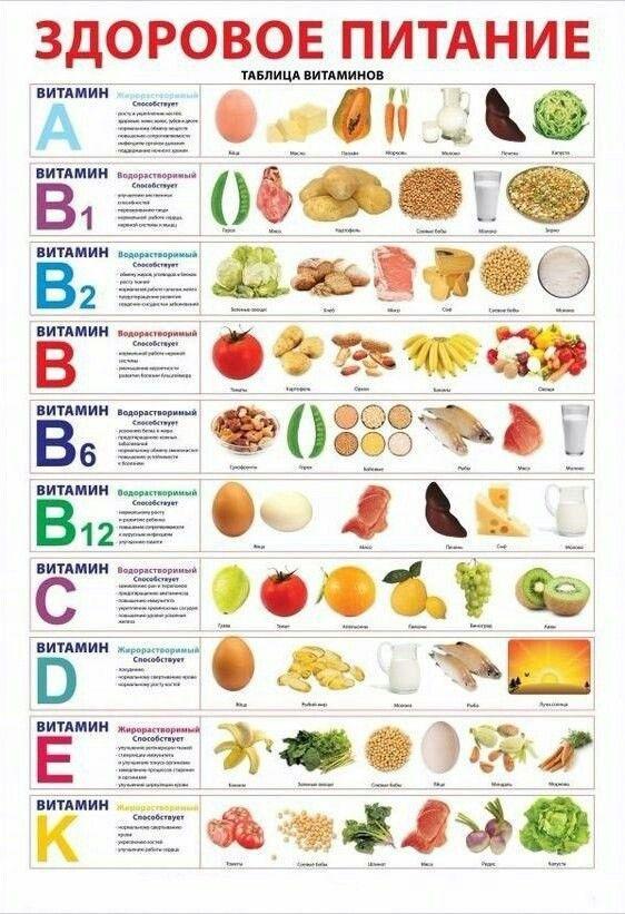 здоровое питание: