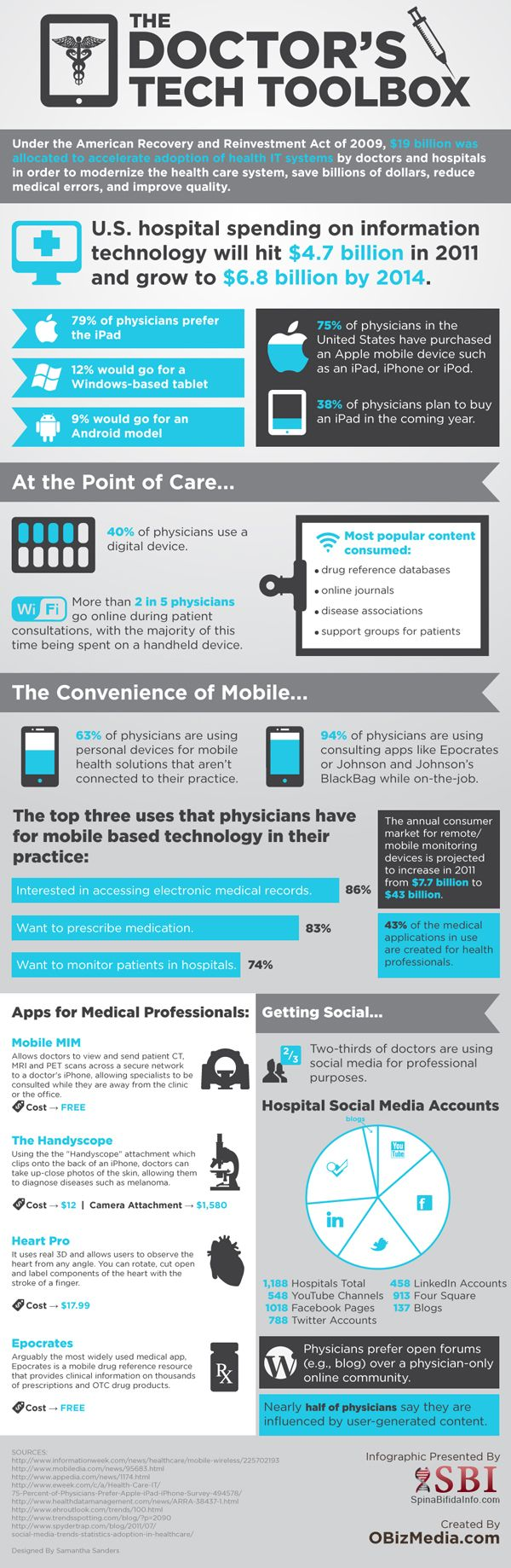 Great infographic on doctors tech trends, who is using what, where and and why. This Easy to read infographic is from Spina Bifida . Interesting information how doctors of all types are embracing the digital age and social media.