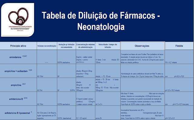 Viver Enfermagem em Cuidados Intensivos: NEONATOLOGIA... TABELA DE DILUIÇÕES