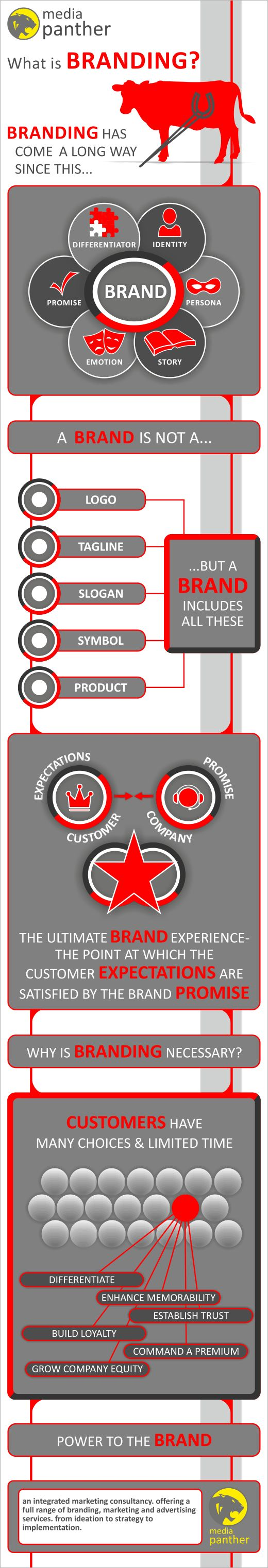 INFOGRAPHIC: What is branding?