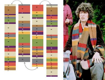 Dr Who Scarf  Knitting Pattern free, have to figure out number of stitches but the colour chart is there.  Just basic knitting.