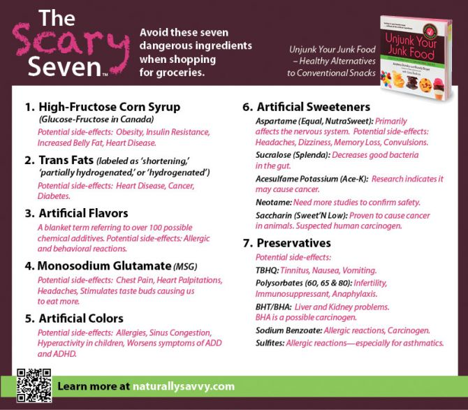 40 best images about nutrition on Pinterest Packed lunch boxes - lpo template word