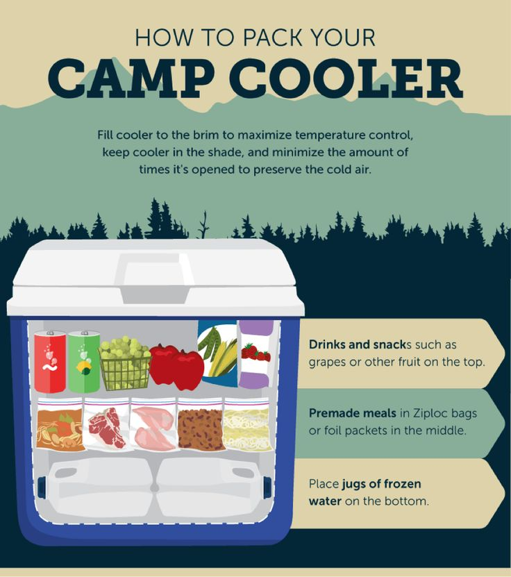 "How To Pack Your Camp Cooler | ""How To Set Up Your Campsite: A Handy Guide With Images"" 