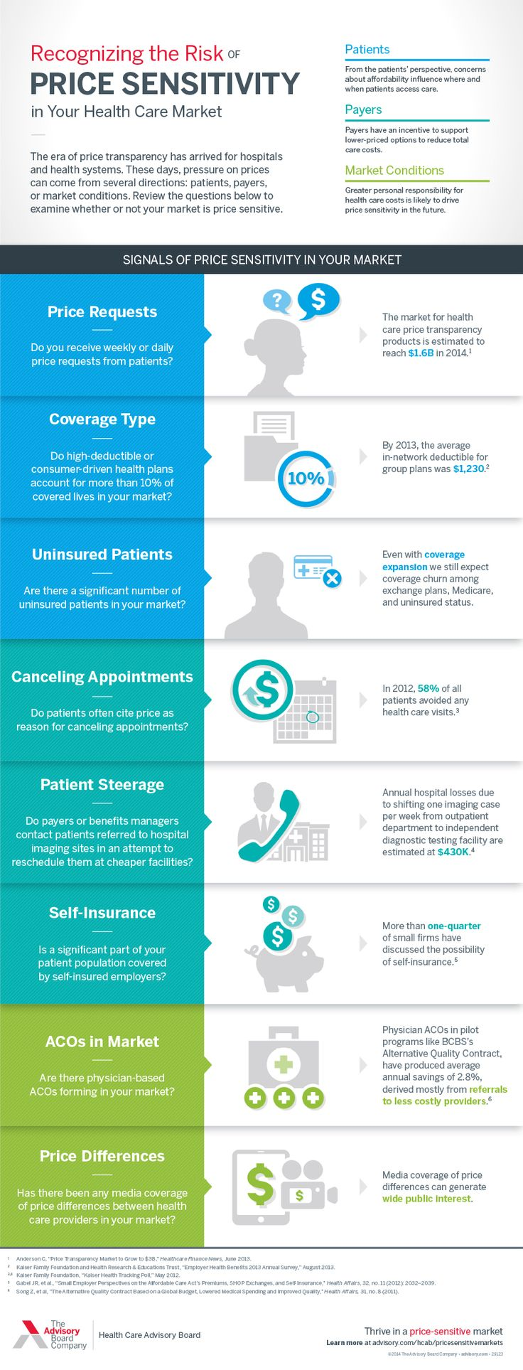 9 best healthcare revenue cycle images on pinterest medical recognize the risk of price sensitivity in your health care market with these 8 signals fandeluxe Choice Image