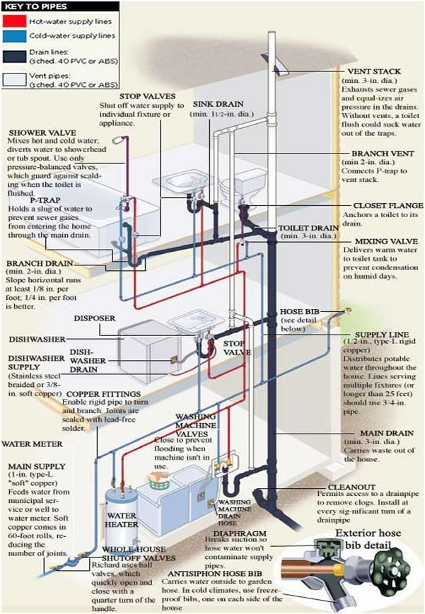 Diagrama de la fontanería de una vivienda.