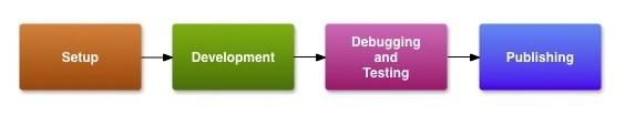 Procesul de dezvoltare al unei aplicații android