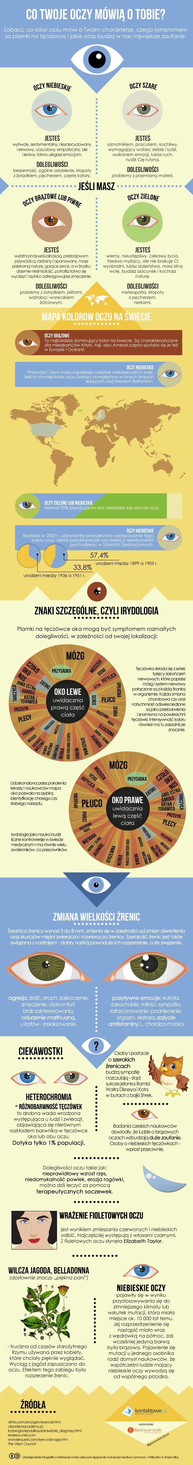 Co Twoje oczy mówią o Tobie? #infografika #preser